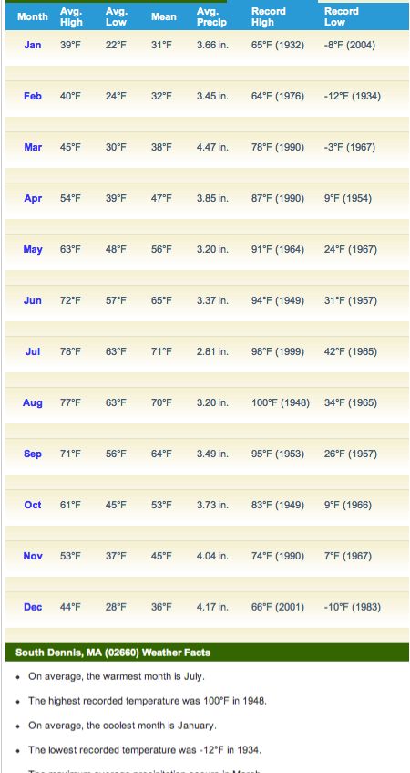 Monthly weather averages for the Cape